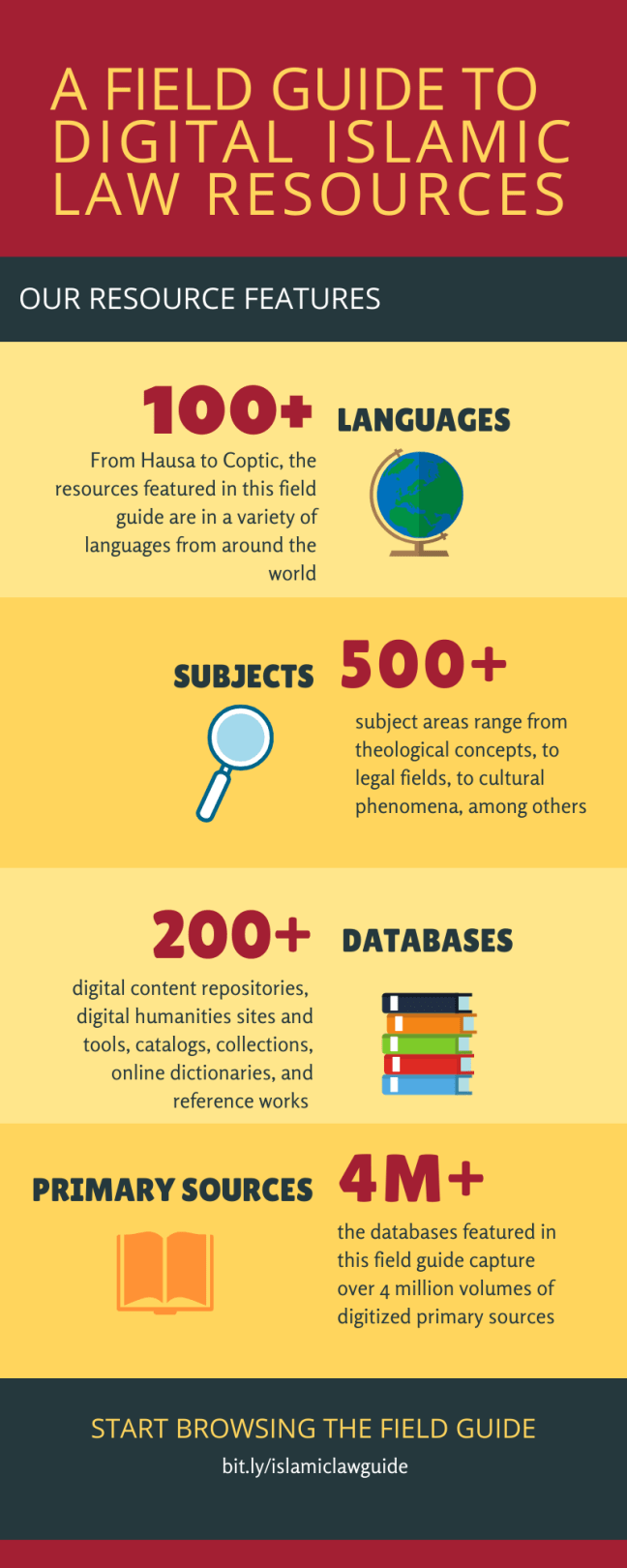 Field Guide to Digital Islamic Law Resources Infographic