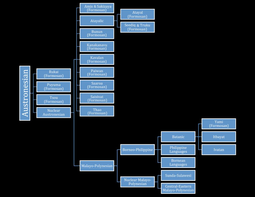 Tree Diagram: Austronesian Language Family