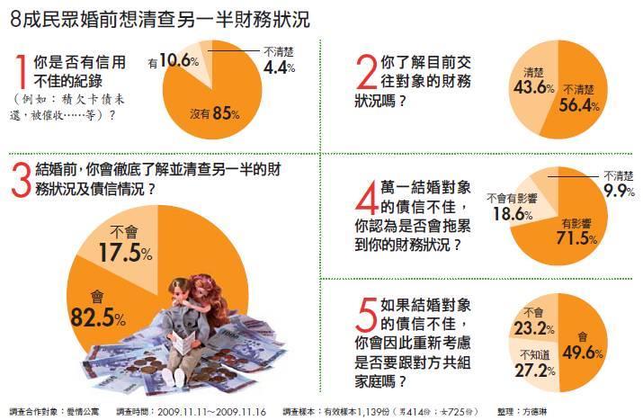 8成民眾婚前想清查另一半財務狀況