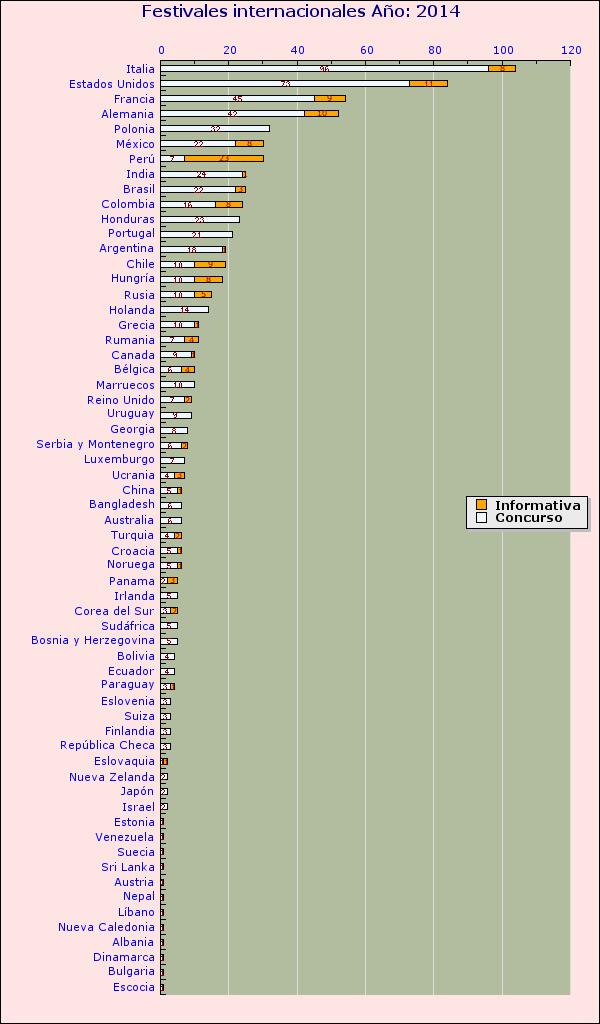 grafico-internacional-2014