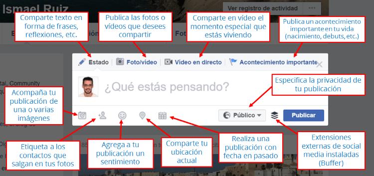 Elementos de una publicación de Facebook