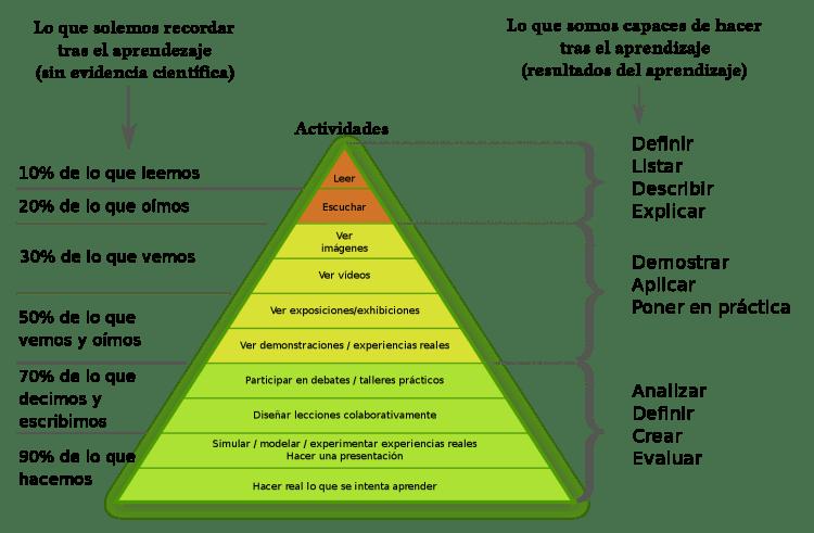 triangulo del aprendizaje