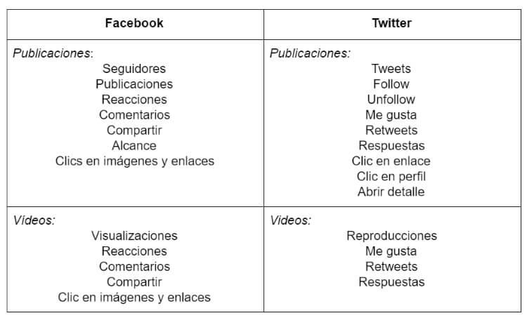 Ejemplos de indicadores o KPI's para tu plan social media