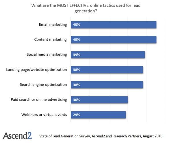 """Efectividad del Marketing de Contenidos o """"Content Marketing"""""""
