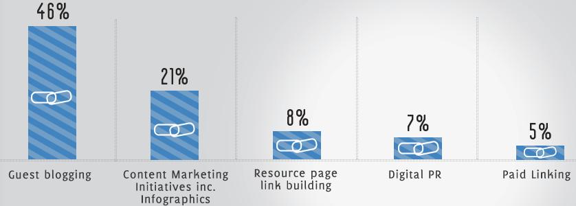 """El """"Guest blogging"""" es la técnica de Link building más usada"""