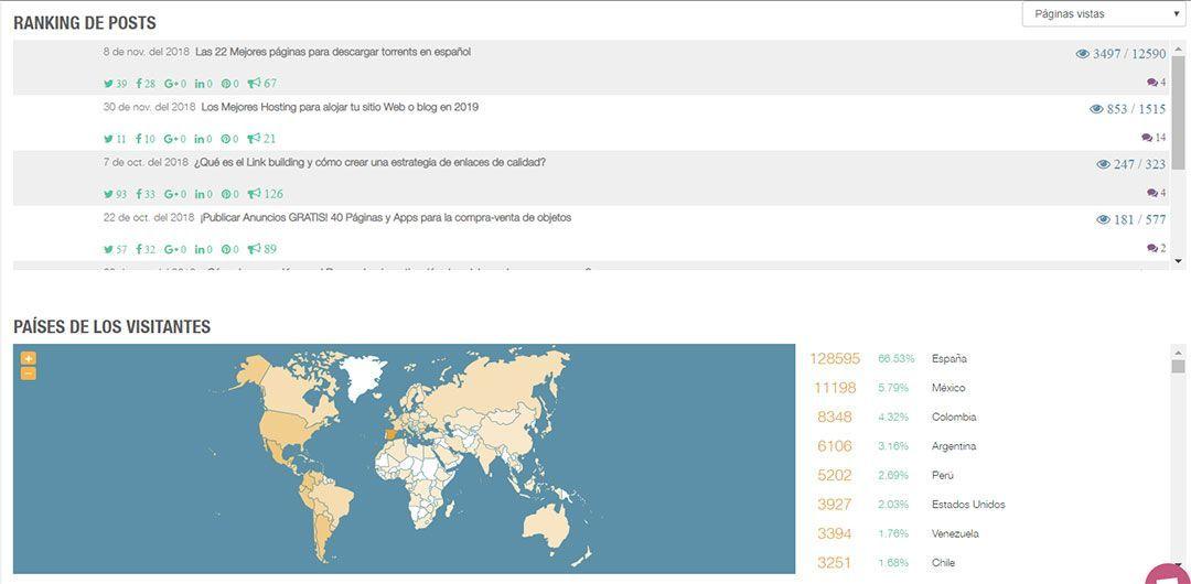 Ranking de mis mejores posts según Metricool