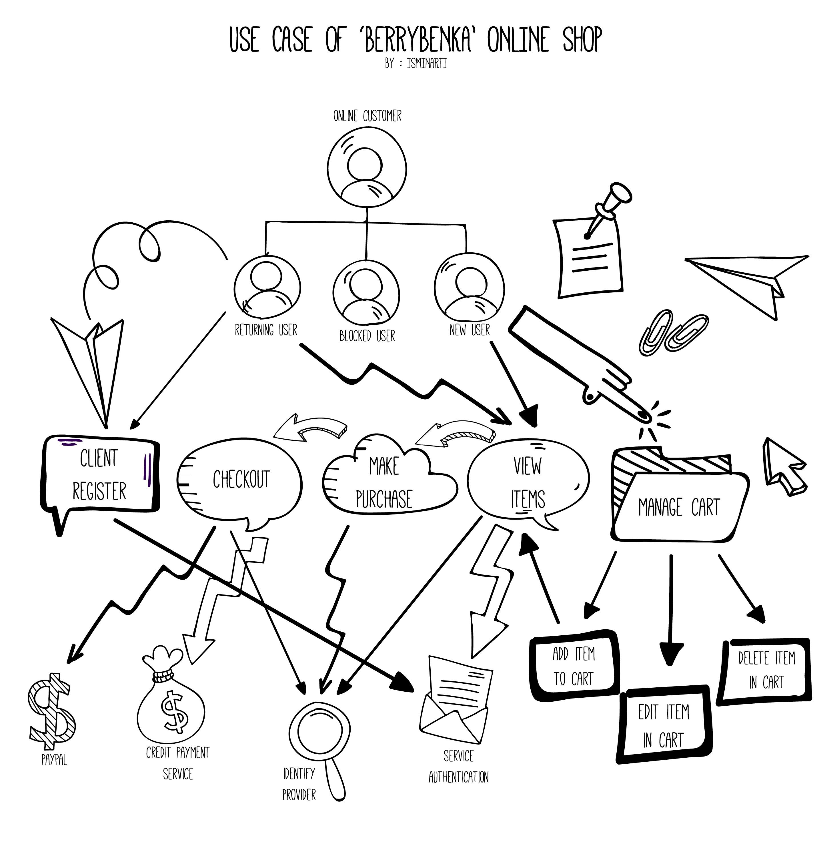 Use Case Amp Class Diagram Of Berrybenka Ismibloggy