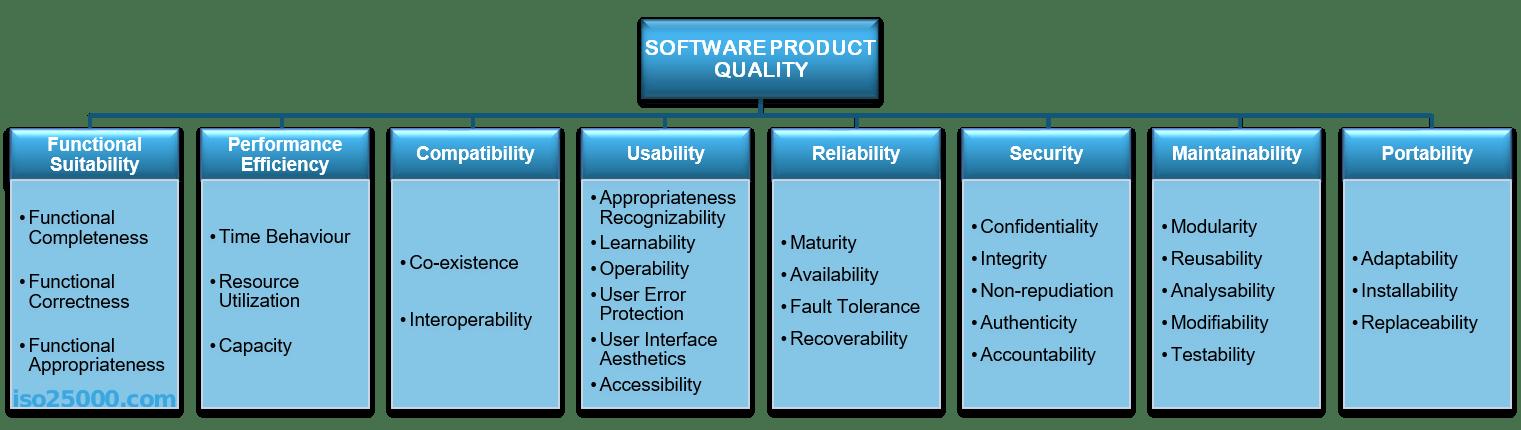 Quality Characterisctics of ISO 25010
