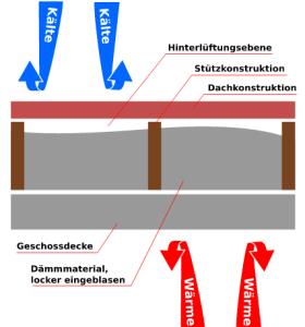 Gut bekannt Flachdachdämmung | Isokern Struck GmbH & Co. KG Einblasdämmung AE43