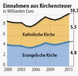 impuesto eclesiástico