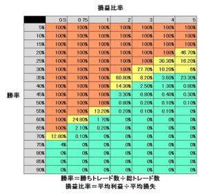 バルサラの破産確率 FXの破産確率