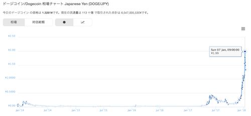 ドージコイン/Dogecoin (DOGE)時価総額