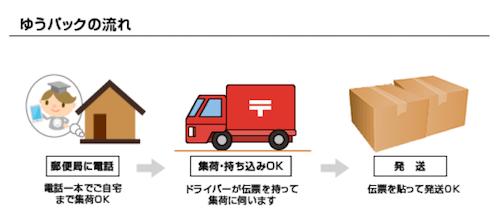 電話一本で指定の日時に配送ドライバーが自宅まで集荷