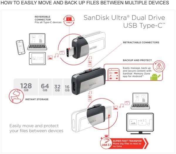 unidad Dual USB Type-C de SanDisk Ultra