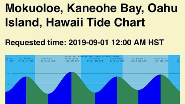 tides.mobilegeographicsカネオヘ湾の潮位画面1
