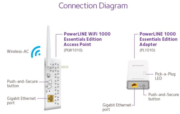 Netgear Powerline Wi-Fi 1000