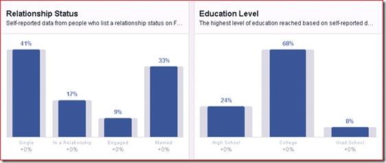 data pengguna facebook berdasarkan status dan pendidikan