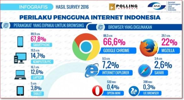 Data perilaku pengguna internet 2016 APJII berdasarkan jenis perangkat dan browser yang digunakan
