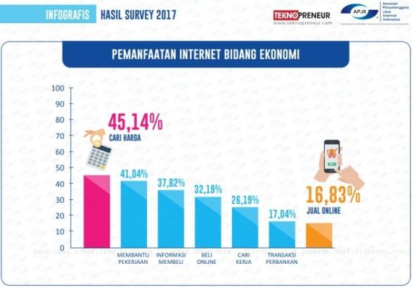 Jenis layanan ekonomi yang diakses data pengguna internet di Indonesia 2017 APJII