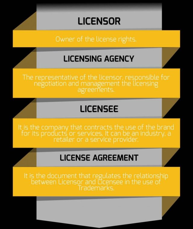 Licensing Participants