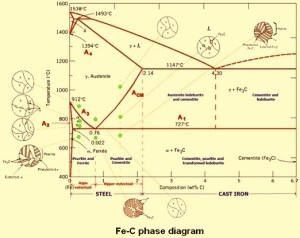 Carbon Steels and the IronCarbon Phase Diagram – IspatGuru