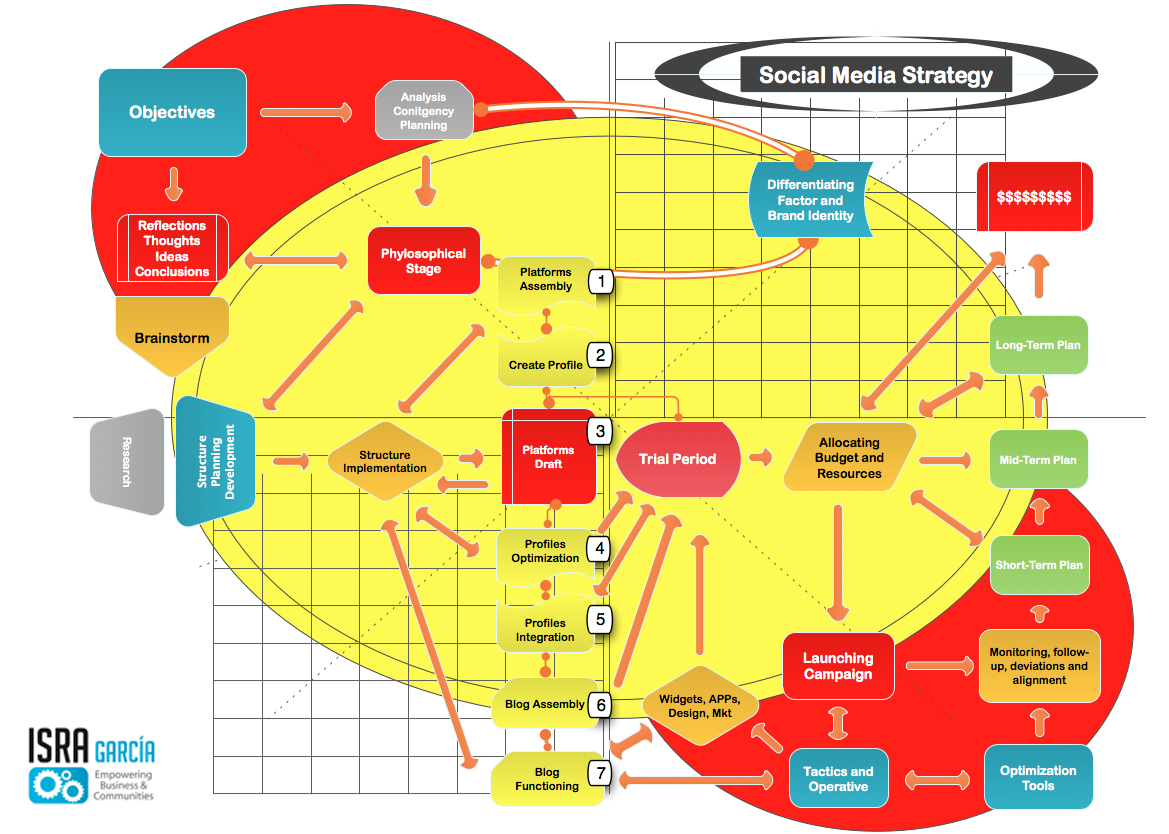 Implementing A Social Media Strategy Step By Step