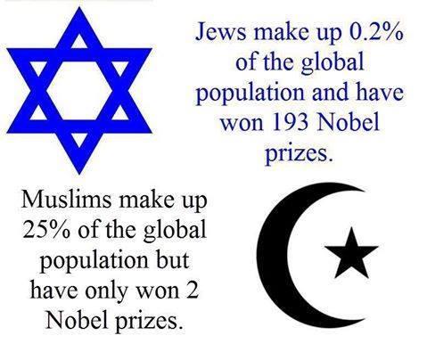 Muslim jewish nobel prizes