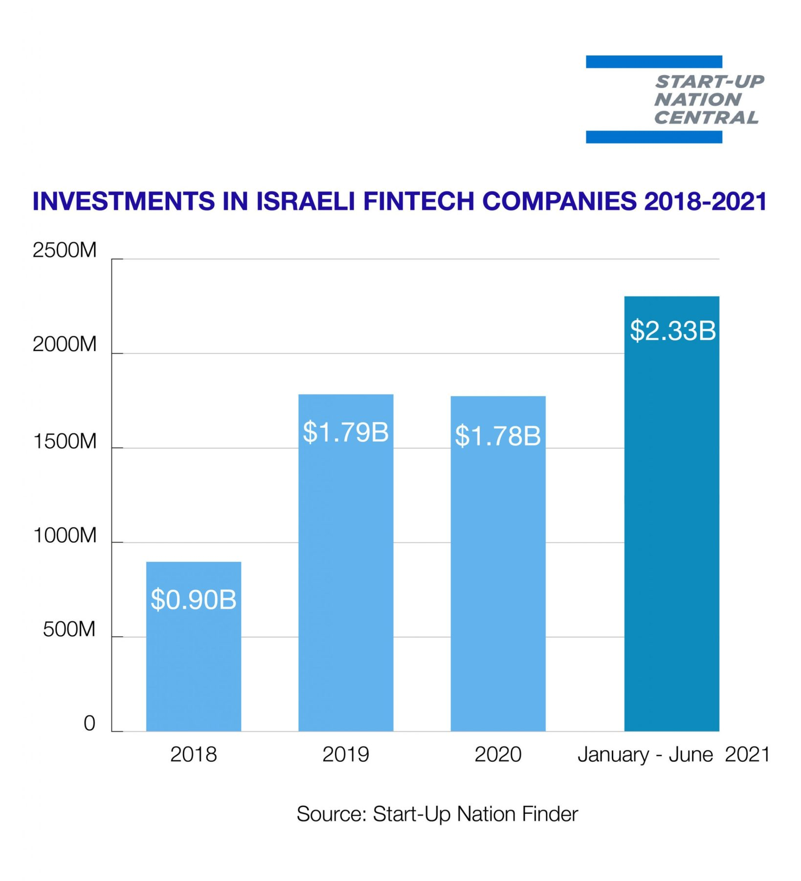 Investments in Israeli Fintech Companies 2018-2021, source: Start-Up Nation Central Finder