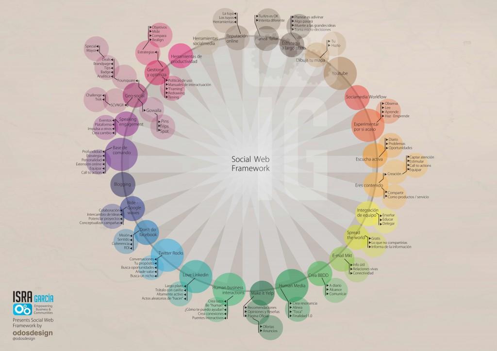 social web framework