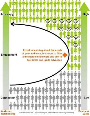 cómo trabajar con influencers