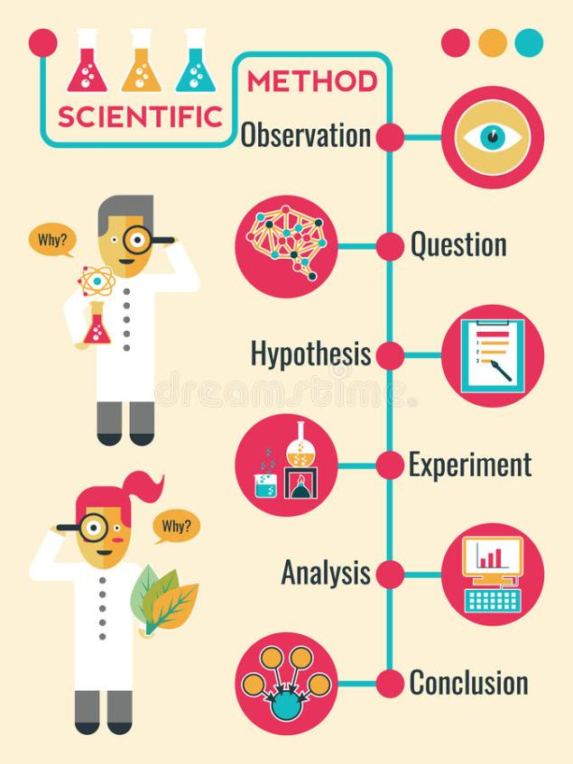 cómo empezar un negocio - método científico