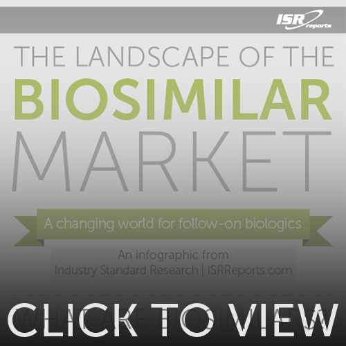 Preview image for The Landscape of the Biosimilar Market infographic