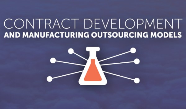 Thumbnail for Contract Development and Manufacturing Outsourcing Models