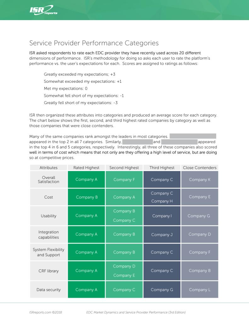Service Provider Performance Categories