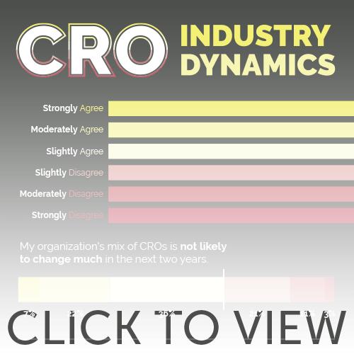 CRO Industry Dynamics