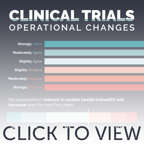Clinical Trials Operational Changes