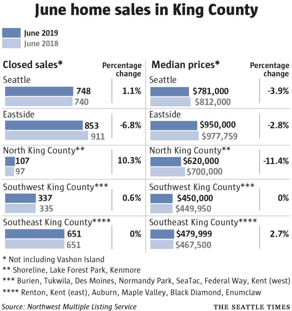 June home sales king county