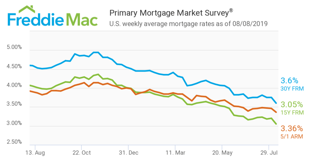 Real Estate Market Strengthens as Mortgage Rates Continue to Drop