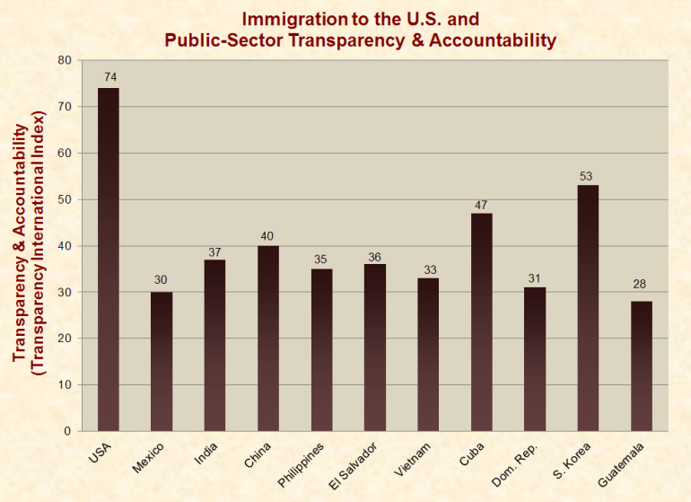 https://www.justfacts.com/images/immigration/transparency_us-full.png