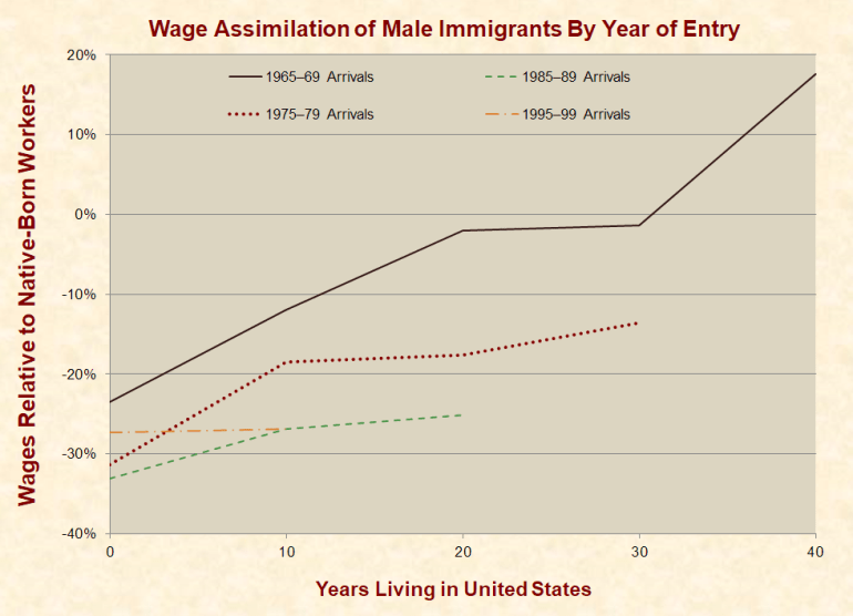 https://www.justfacts.com/images/immigration/wage_assimilation-full.png