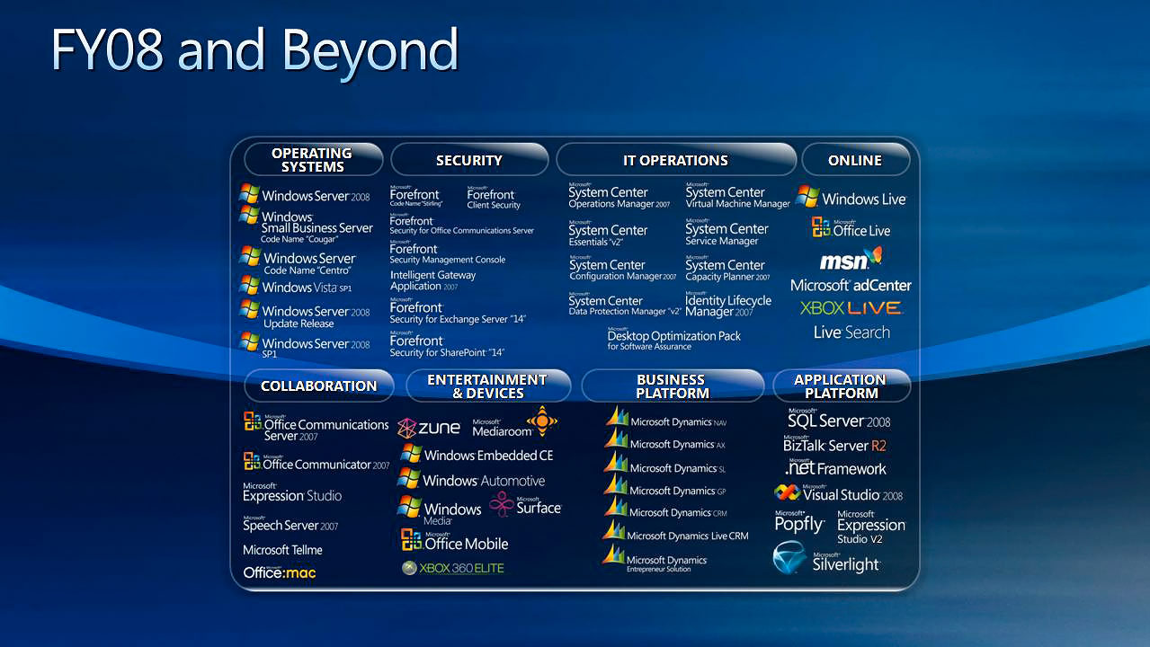 More Information About Windows Server 2008 Release