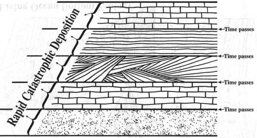 Концептуальная иллюстрация способа образования крупных осадочных формаций помимо потопа времен Ноя