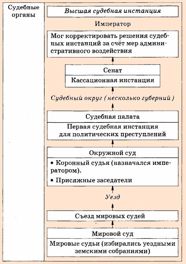 Судебная реформа 1864 местные суды