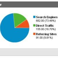 """Γνωρίζετε ποιες είναι οι πηγές επισκέψεων """"traffic Sources"""" ενός site;"""