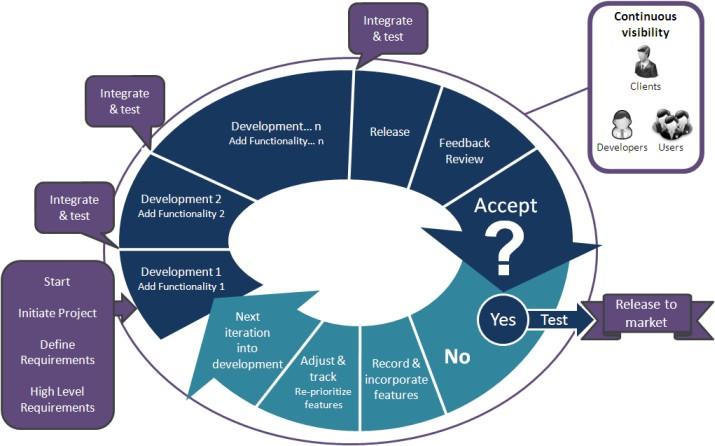 Agile Methodology development-what is agile