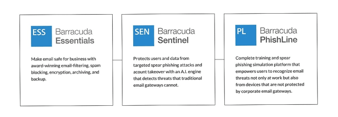 Barracuda lanserar helhetslösning för e-postsäkerhet