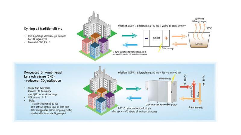Kombinerad värme och kyla ger miljövänligare energi
