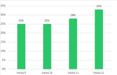 Ny statistik: Andelen småföretag som lånar till likviditet har ökat drastiskt senaste två veckorna 2