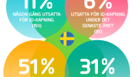 ID-kapningar drabbar över hälften av Sveriges företag