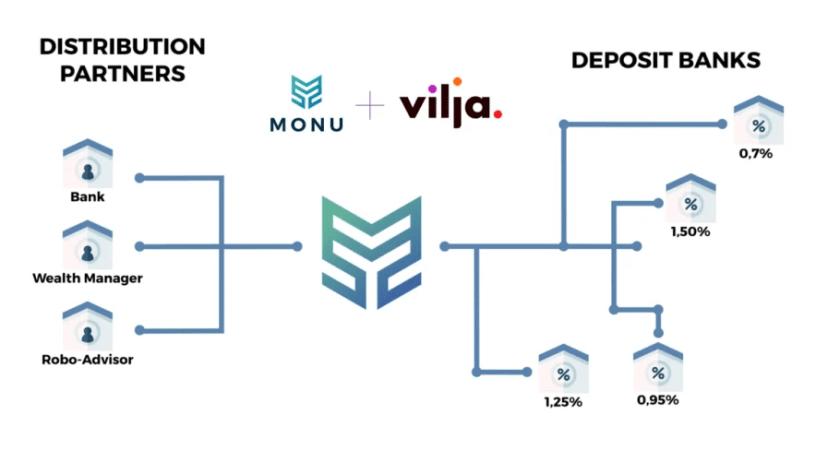 MONU och Vilja skapar nya spelregler på inlåningsmarknaden